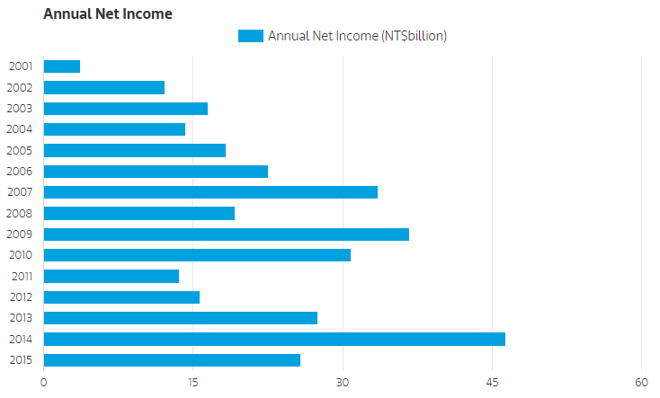 Fundementals Annual Net Income
