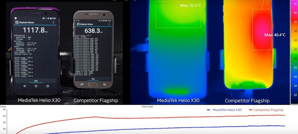 [Video] Helio X30 thermal performance benchmark